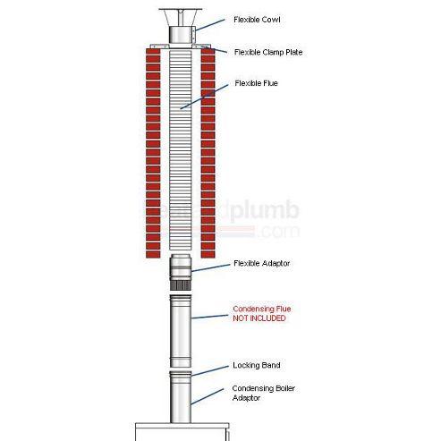 Firebird 16m Concentric Flue Kit (100mm Diameter)