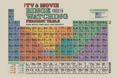 The TV And Movie Binge Watching Periodic Table Poster 61x91.5cm