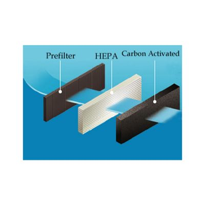 Hepa and Carbon Photo Catalyst Replacement Filter for ElectriQ EAP400 Air Purifiers